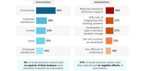 Read more about the article New Report Looks at How Small Businesses are Approaching Automation [Infographic]