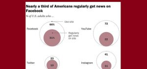 Read more about the article New Report Shows that Facebook and YouTube Lead the Way as Key Sources of News Content