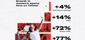 Read more about the article Twitter Shares New Insights into the Rising Discussion Around Women in Sport [Infographic]