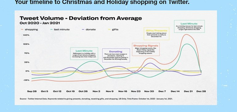 Read more about the article Twitter Shares New Insights into Holiday Tweet Trends and Key Planning Points [Infographic]